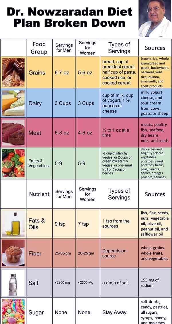 Image of Dr. Nowzaradan Daily diet approach